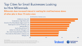 Cities Where Millennials Want to Work for Small Businesses