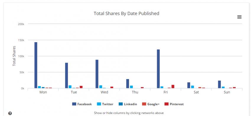 Social Media Tactics - Identifying Trends