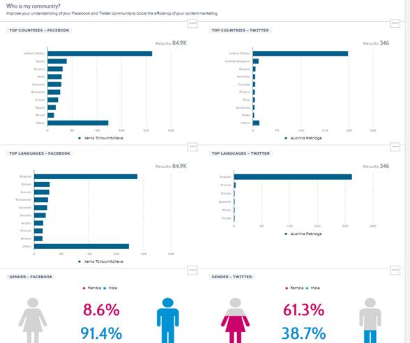 Social Media Tactics - Analyzing Results