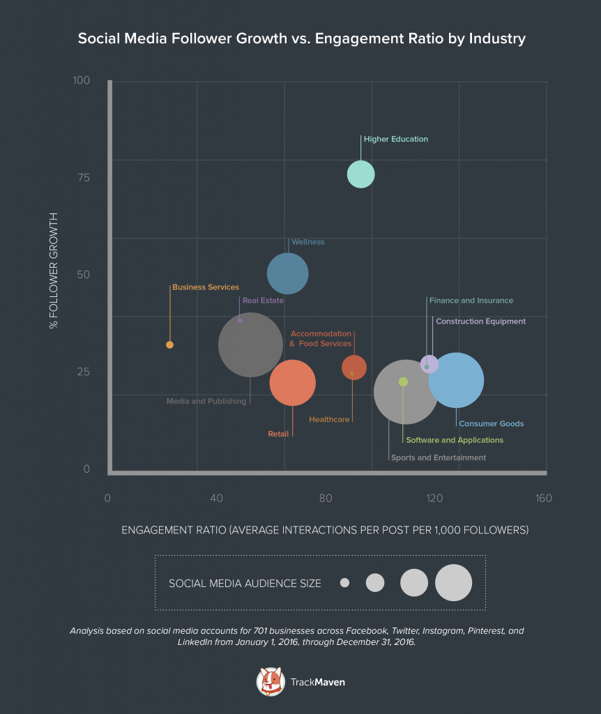 The Instagram Engagement Rate is the Highest of all Social Media Sites