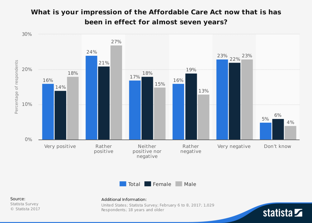 Obamacare vs Trumpcare, Which is Worse Small Businesses?