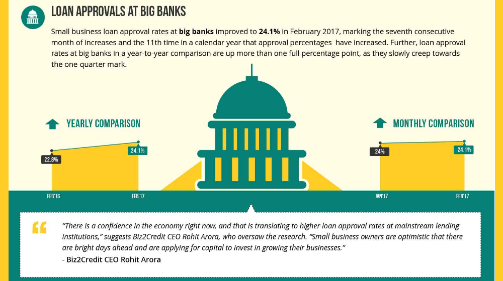 Biz2Credit Lending Index February 2017: Small Business Lending at Big Banks Hits New Post-Recession High