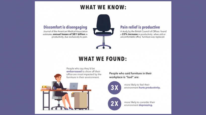 The Link Between Office Design and Productivity