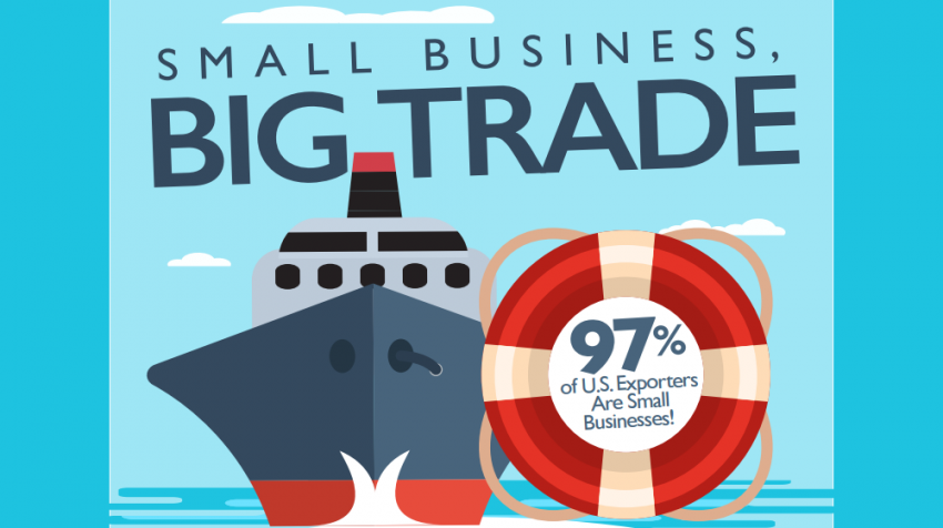 97 percent of all US exporters are actually small businesses