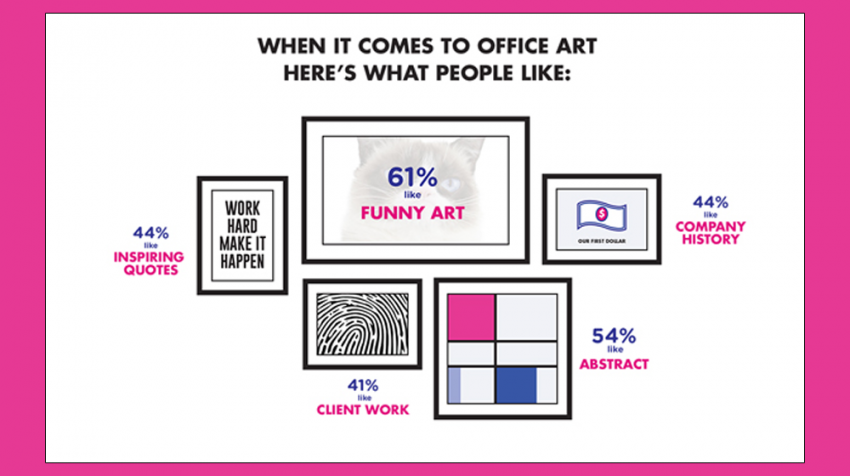 Everybody Loves Office Art -- Especially If It's Funny (Infographic)