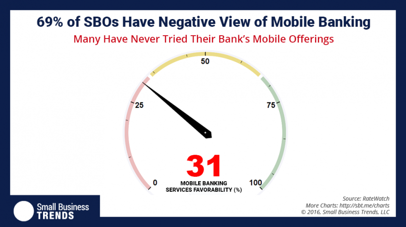 Mobile Banking Is Not Popular Among The Majority of Small Business Owners