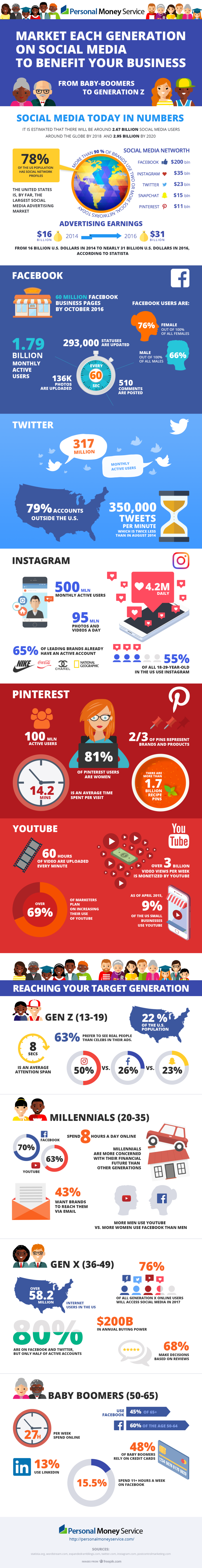 Social Media Usage By Age (Infographic)