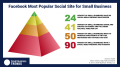 24 Percent of Companies That Do Not Use Social Media Are Small Businesses