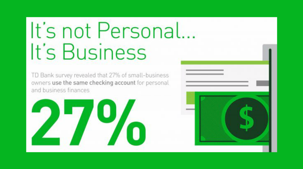 27 Percent of Small Business Owners Use Same Bank Account