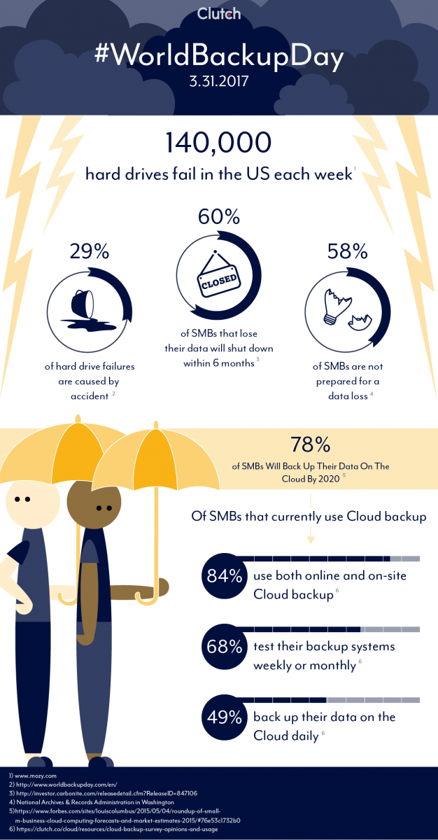 58 Percent of Small Businesses Are Not Prepared for Data Loss (INFOGRAPHIC)