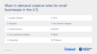 High Demand Creative Jobs