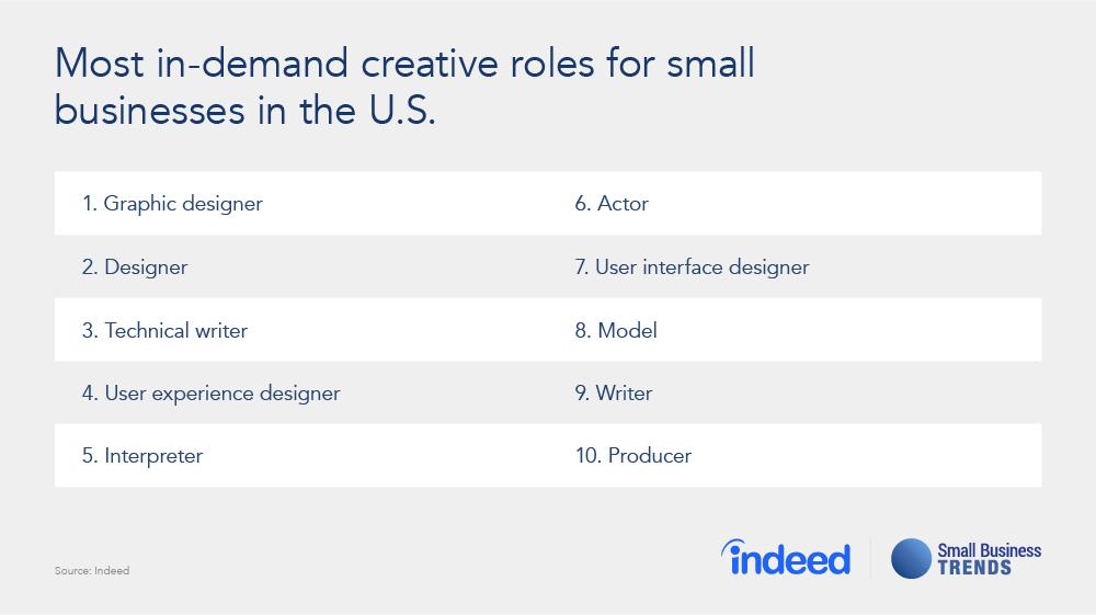 High Demand Creative Jobs