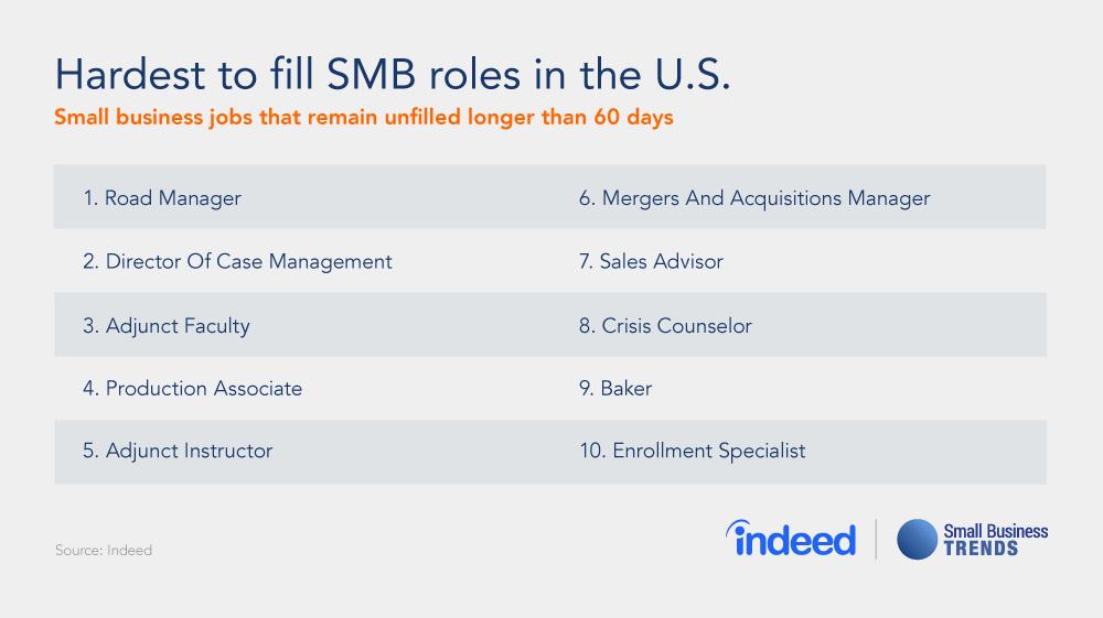Hardest to Fill SMB Jobs