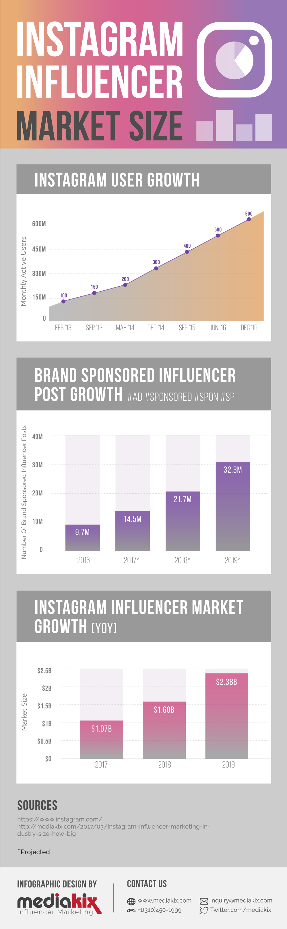 An Instagram Influencer Milestone