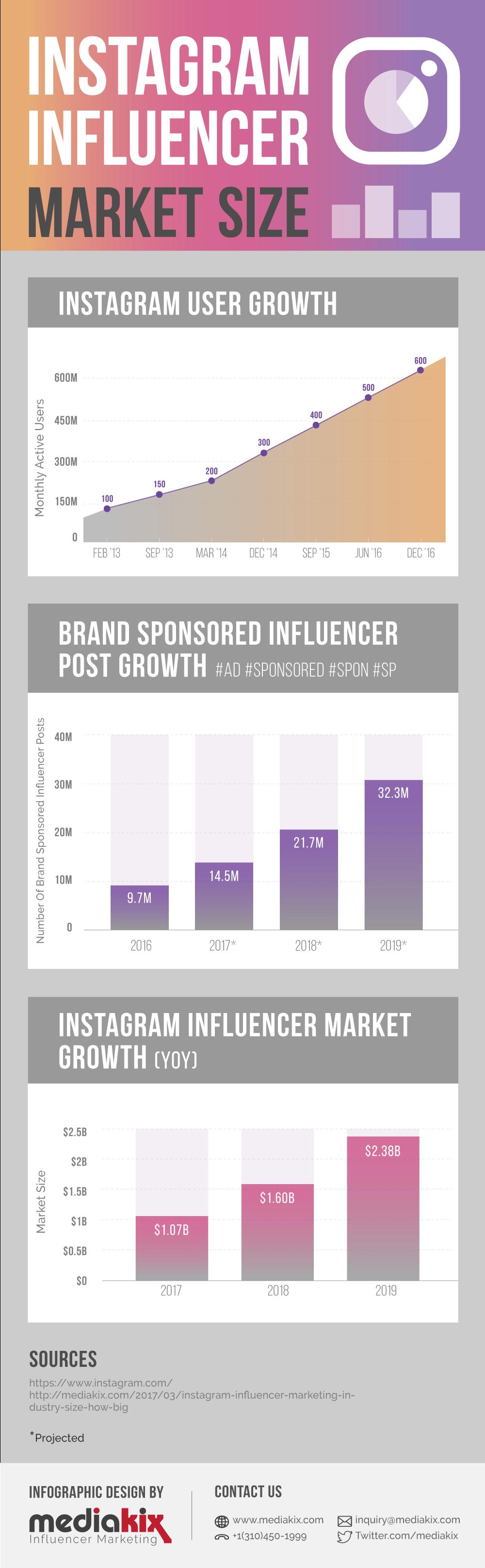 An Instagram Influencer Milestone
