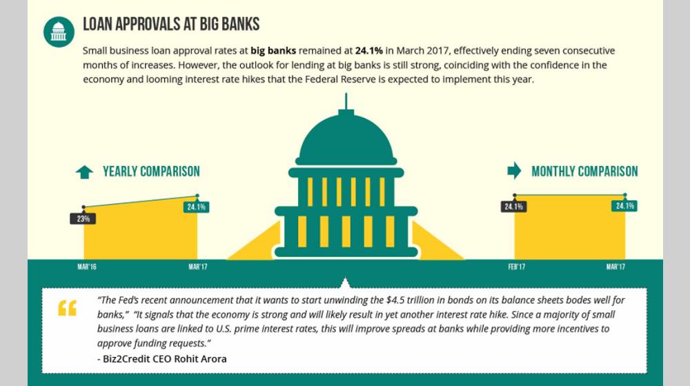 Biz2Credit Lending Index March 2017
