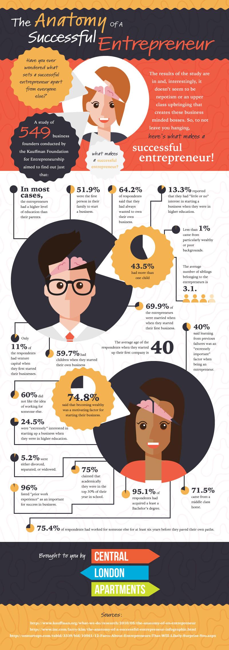 What Makes a Successful Entrepreneur?
