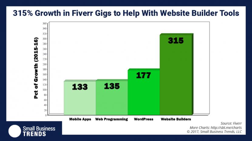 A New Trend: Hiring Help for DIY Website Builder Tools