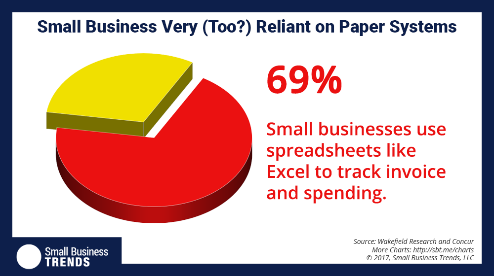 84 Percent of Small Businesses Rely on a Manual Process