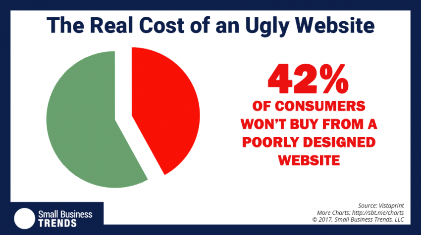 The Impact of Poorly Designed Websites