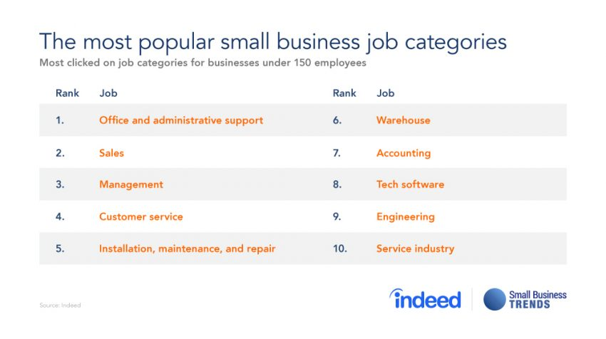 Small Businesses Are Attracting Tech Employees