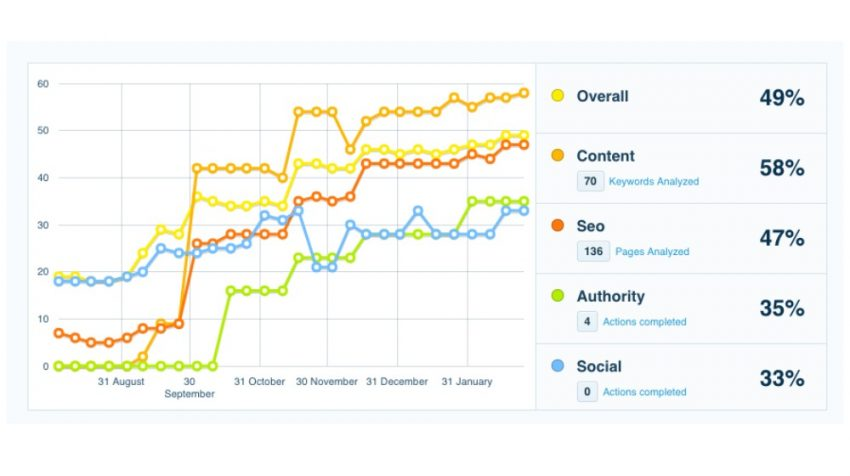 Spotlight: CanIRank's SEO Analyzer Software Helps Businesses Make Sense of SEO