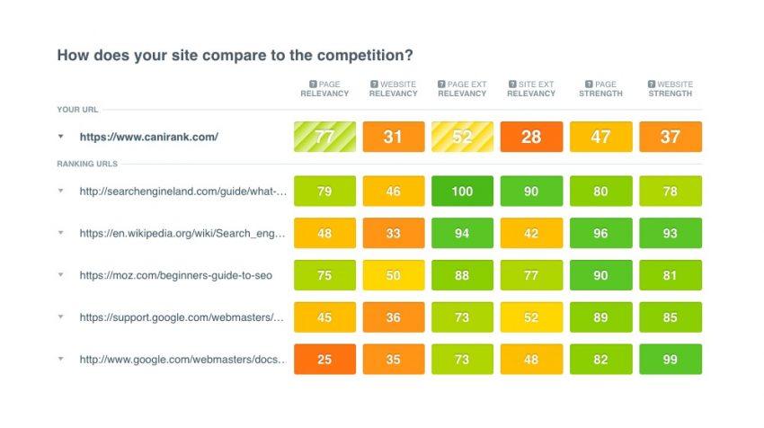 Spotlight: CanIRank's SEO Analyzer Software Helps Businesses Make Sense of SEO