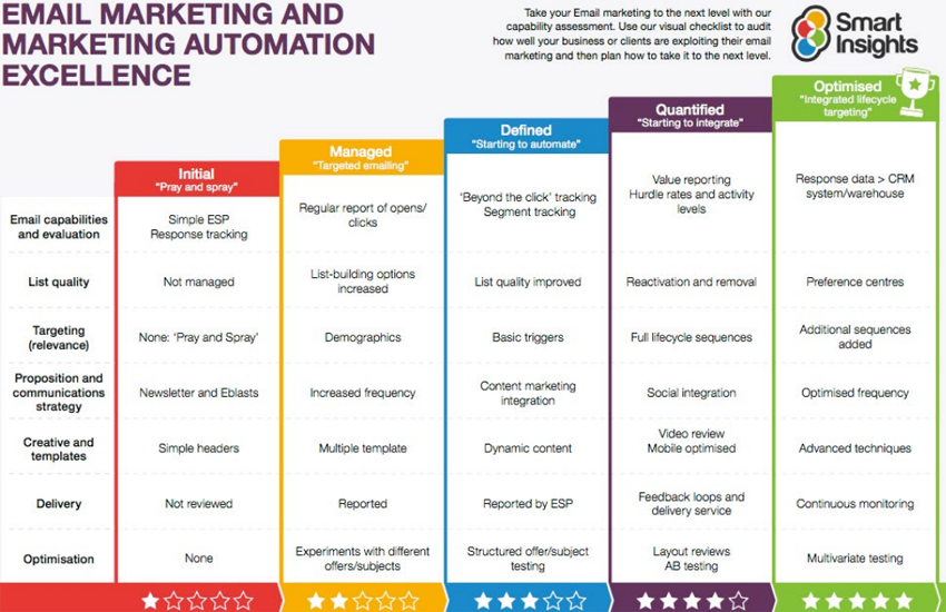 Email Marketing Automation Scorecard
