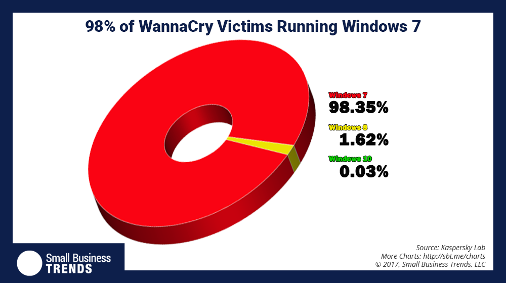 WannaCry Stats Reveal that 98 Percent of Hacks Were on Windows 7 Computers