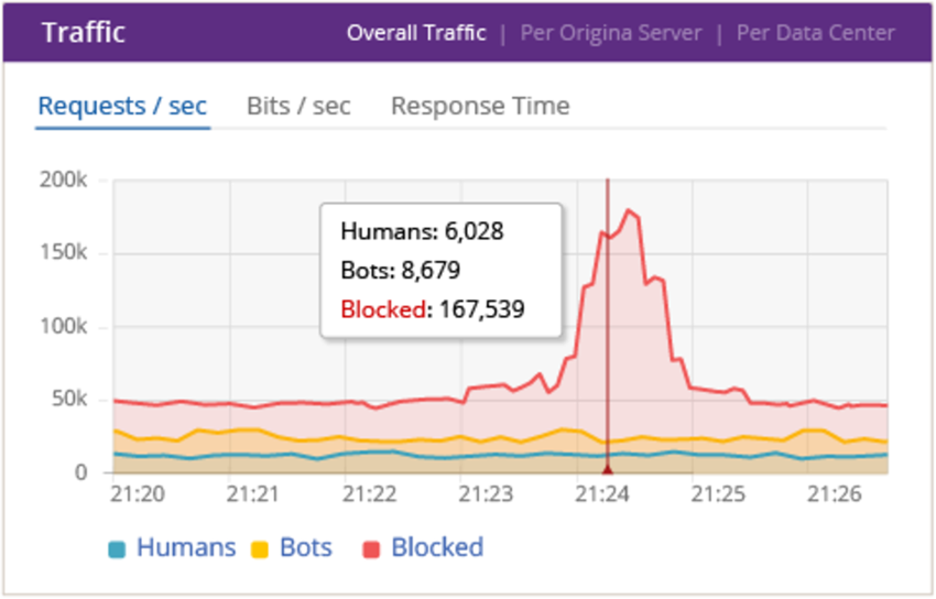 Business Impact of DDoS Attacks - Number of Visitors Blocked from Your Website