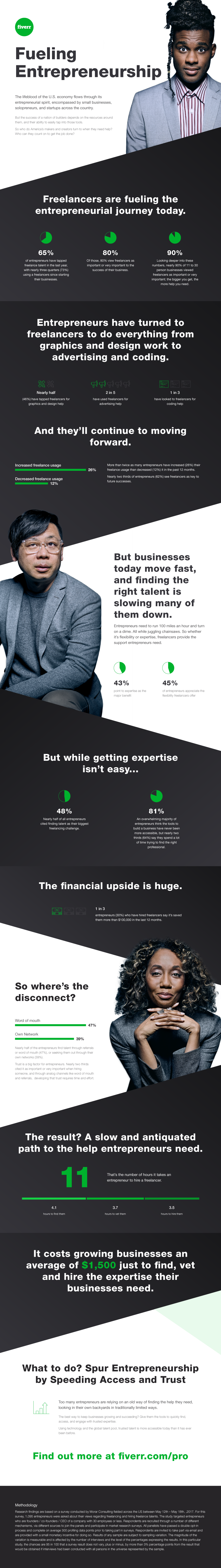 New Fiverr Pro Service Offers Handpicked Freelancers for Small Business (INFOGRAPHIC)