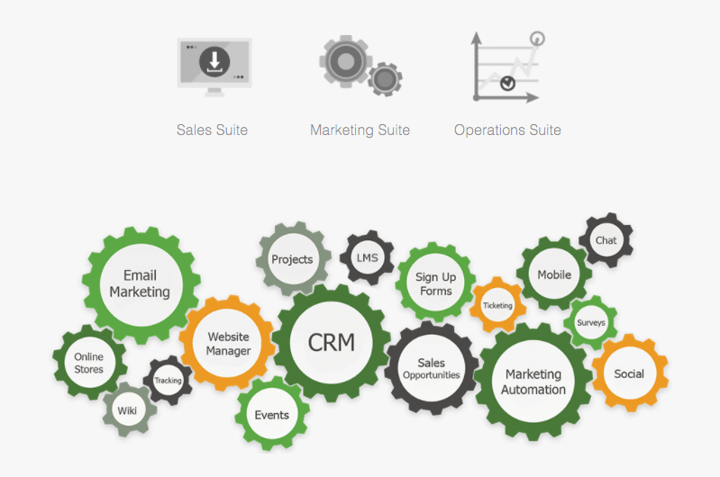 Take Your Business to the Next Level with Marketing Automation Software: GreenRope