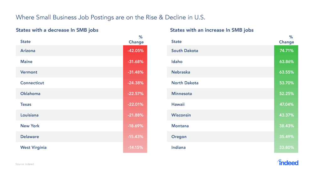 Midwest Small Business Job Market Growing