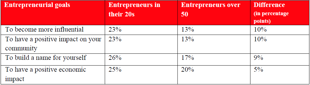 The Values of Millennial Entrepreneurs