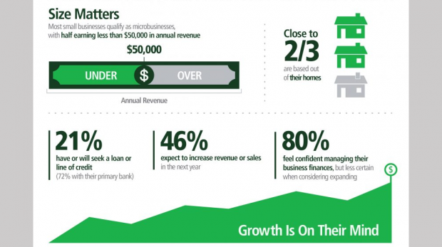 Findings from the 2017 TD Bank Small Business Month Survey