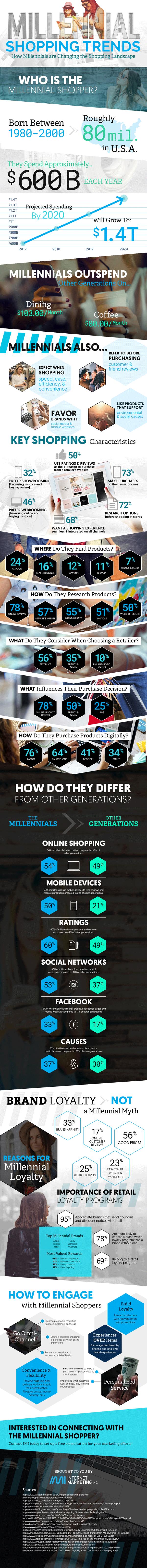 2017 Millennial Shopping Trends