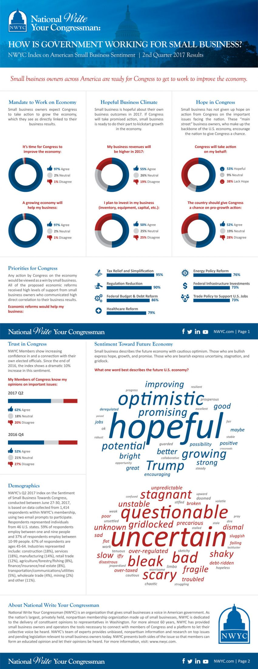 NWYC Q2 2017 Small Business Sentiment Index: 95 Percent of Small Businesses Are Focused on Tax Relief