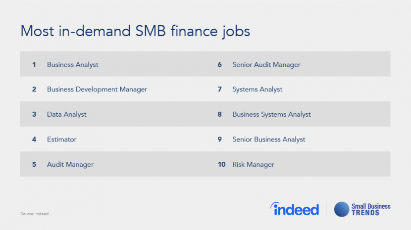 Small Business Analysts in High Demand