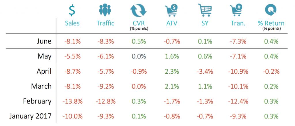 RetailNext Retail Performance Pulse June 2017