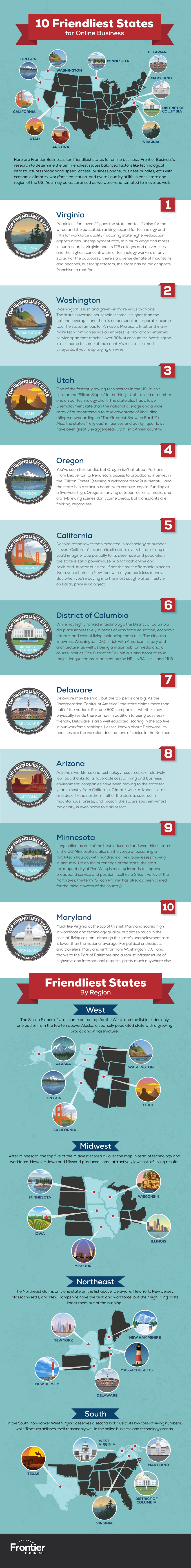Can You Guess the Best State for Online Businesses?