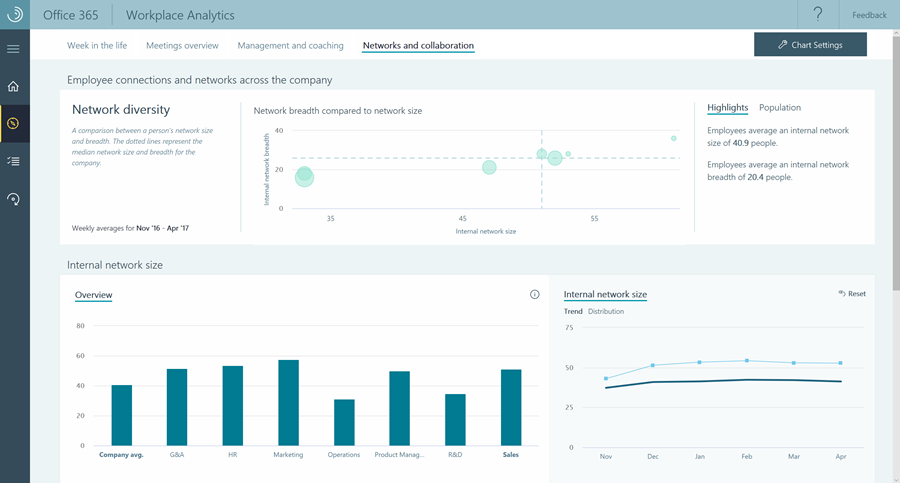 Track Employee Productivity with New Office 365 Workplace Analytics Add-on