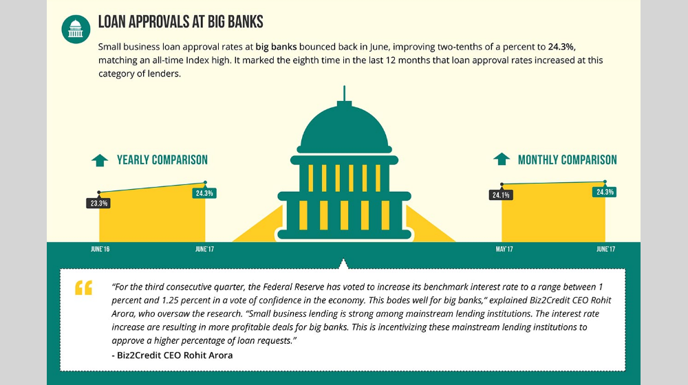 Biz2Credit Lending Index June 2017: Big Bank Lending for Small Businesses Returns to Post-Recession Highs