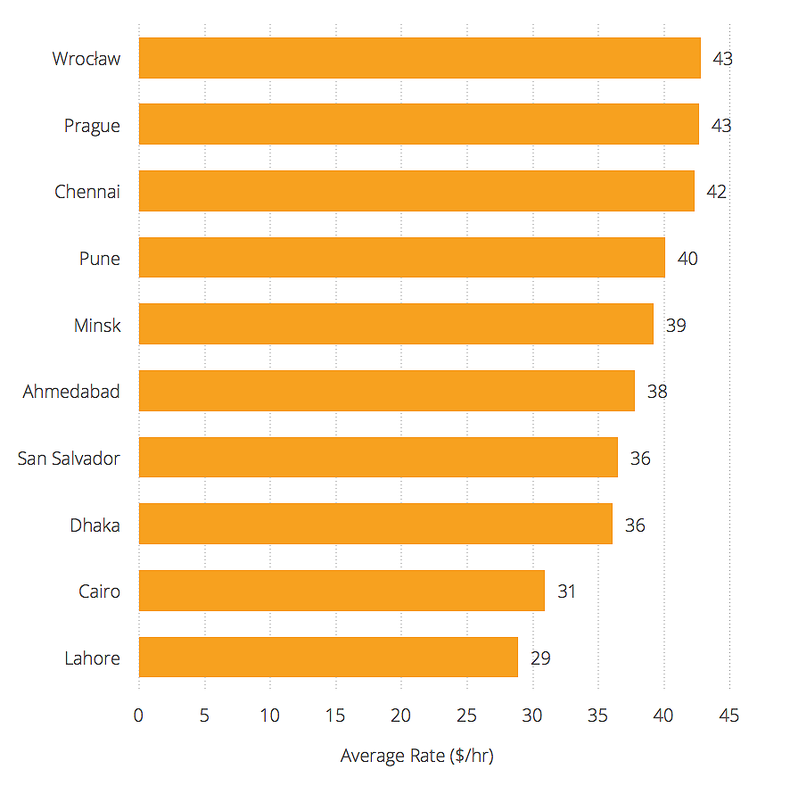 Freelance Developer Rates - Least Expensive Cities