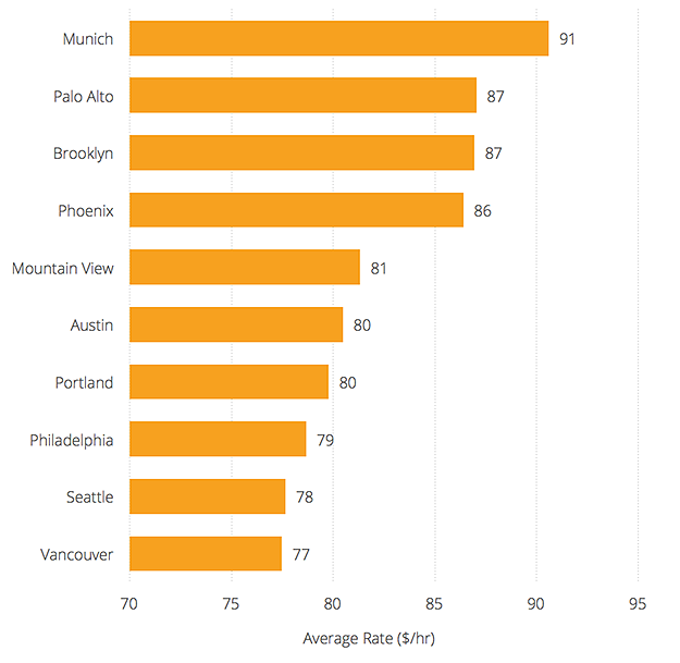 Freelance Developer Rates - Most Expensive Cities