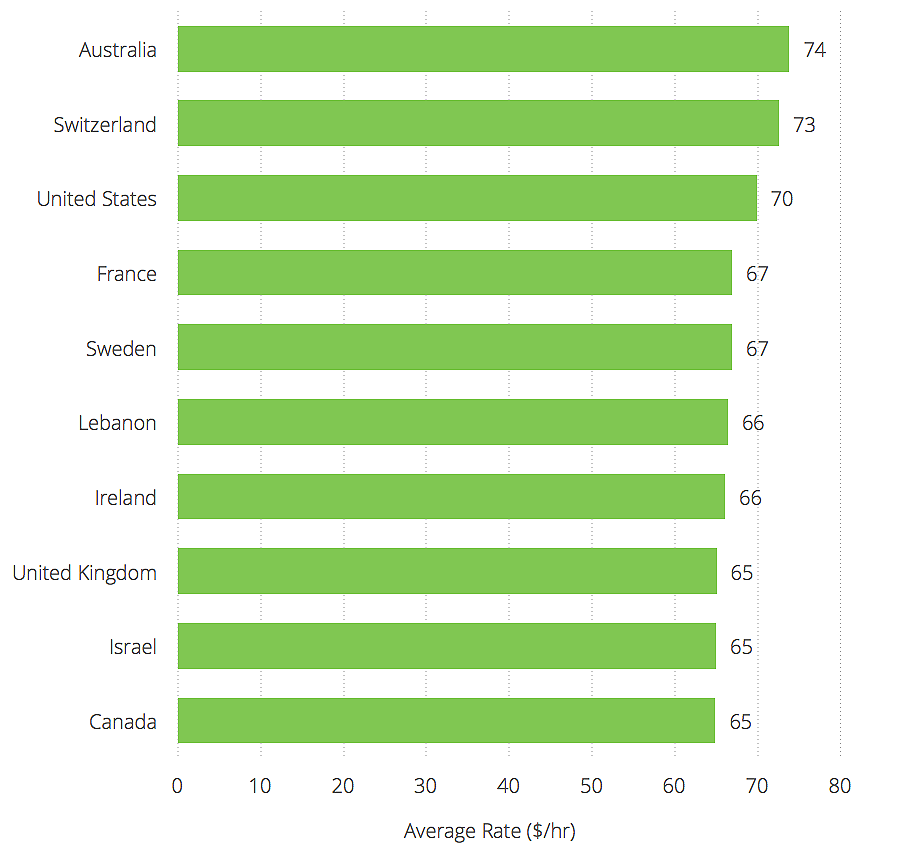 Freelance Developer Rates - Most Expensive Countries