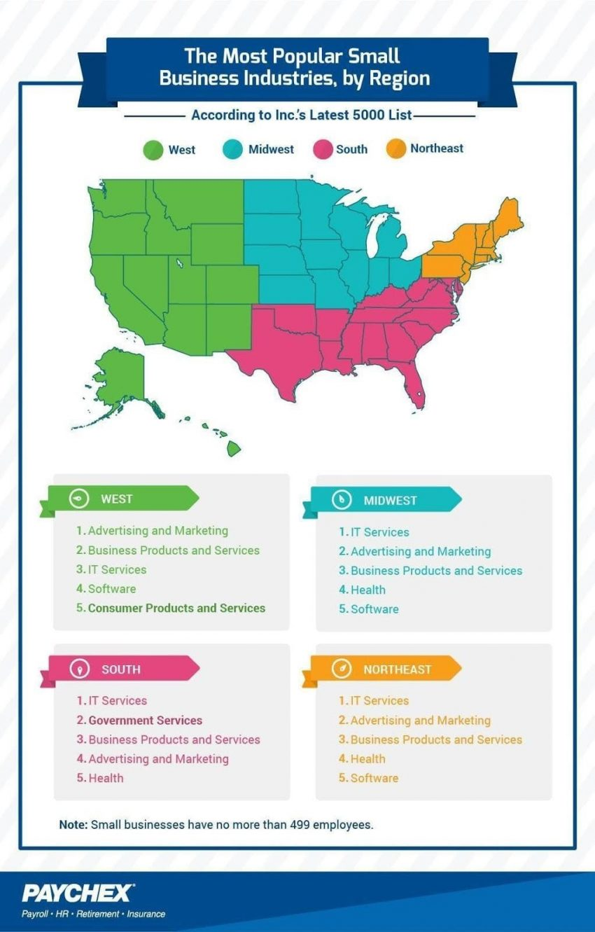 IT Services Are the Most Common Small Business Industry by Region in the US … EXCEPT Here (INFOGRAPHIC)