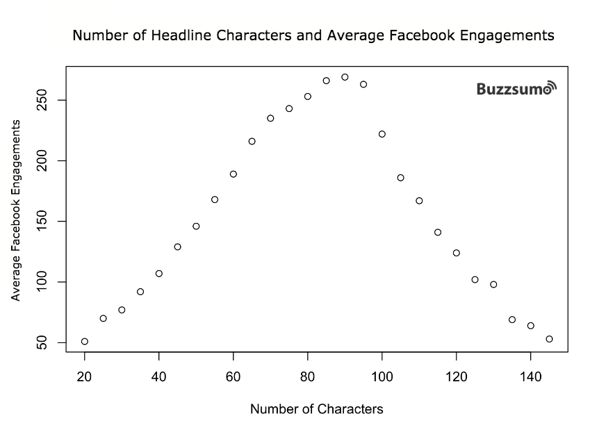 How to Write a Headline that Gets More Shares on Facebook - Number of Headline Characters and Average Facebook Engagements