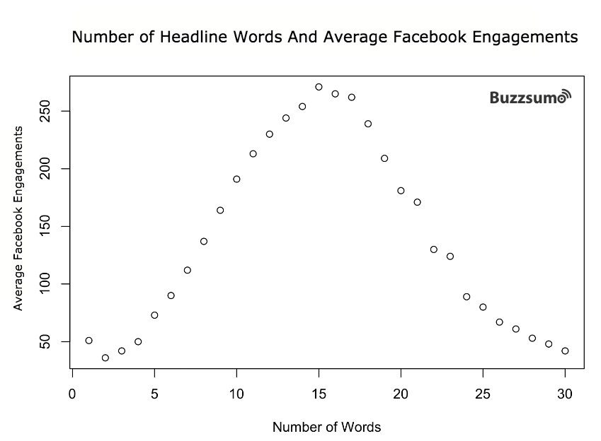 How to Write a Headline that Gets More Shares on Facebook - Number of Headline Words and Average Facebook Engagements