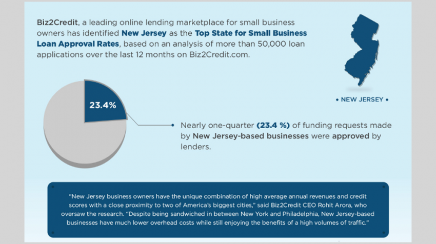 10 Best States for Getting a Small Business Loan