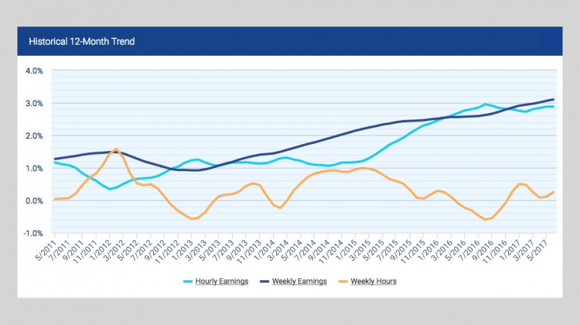 June 2017 Small Business Employment Statistics